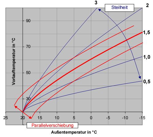 Fabulous Optimale Reglung / Einstellung der Wärmepumpe FJ82