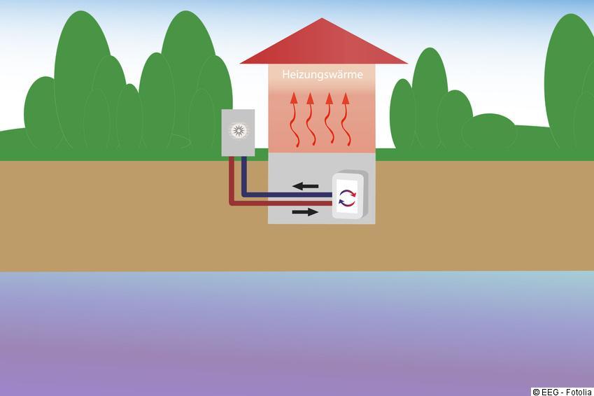 Luft-Wasser-Wärmepumpe - Funktion & Vor- und Nachteile