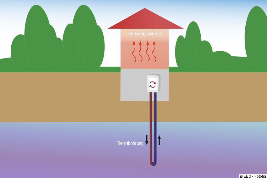 Fabulous Wasser-Wasser-Wärmepumpen - Funktionsweise, Planung und Betrieb LZ17